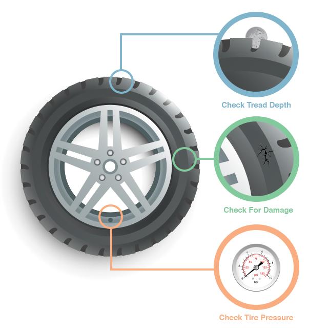 Как да си проверите гумите