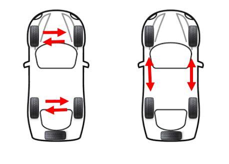 Въртене на гумите